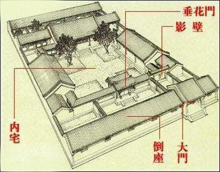 中与正房相对坐南朝北的房子